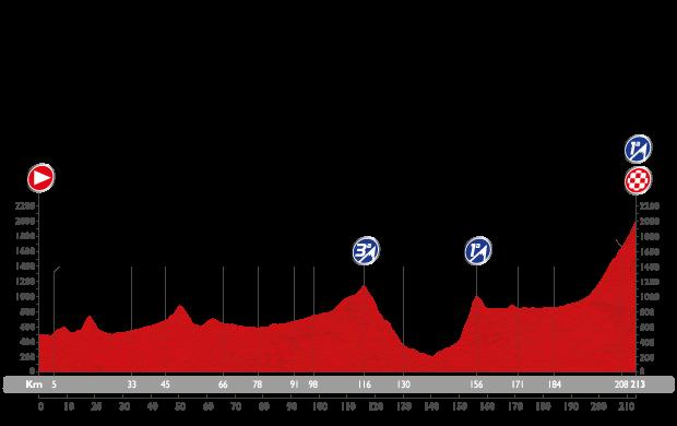 Профиль 14 этапа Вуэльты Испании