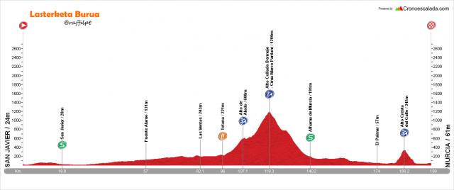 Vuelta-a-Murcia-2016