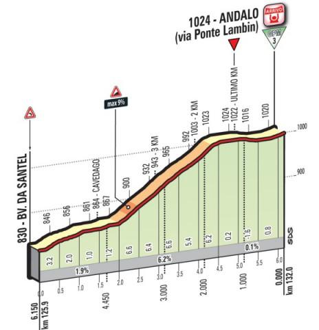 stage-16-1km