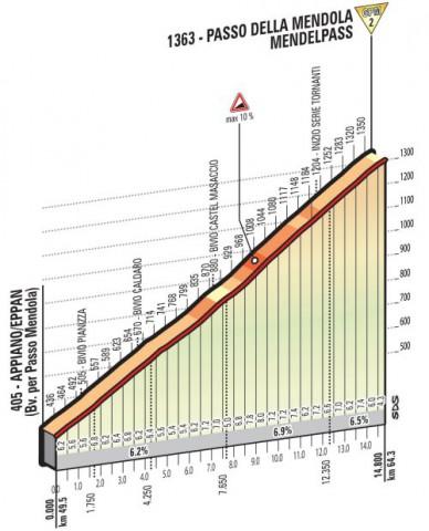 stage-16-passo-della-mendola
