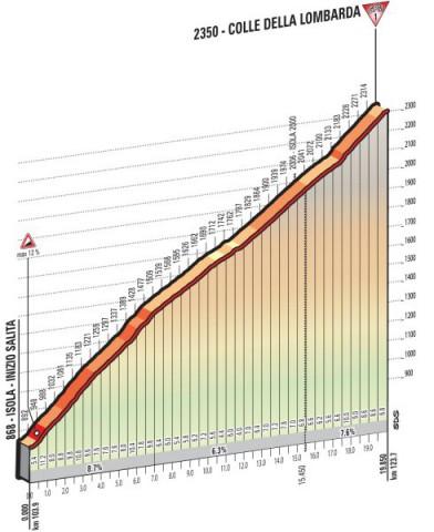 stage-20-colle-della-lombarda