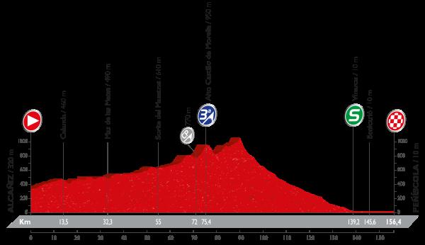 16-stage_profil_vuelta-a-espana-2016