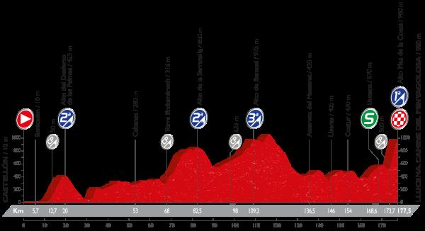 17-stage_profil_vuelta-a-espana-2016