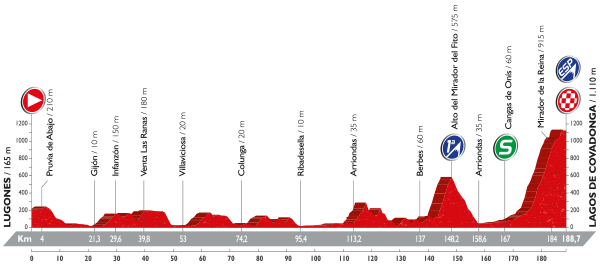 10-stage_profil_vuelta-a-espana-2016
