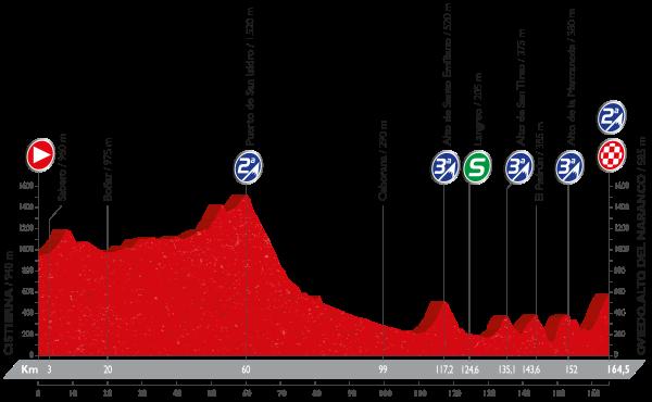 9-stage_profil_vuelta-a-espana-2016