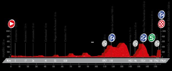 3-stage_profil_vuelta-a-espana-2016