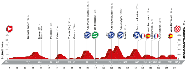 13-stage_profil_vuelta-a-espana-2016