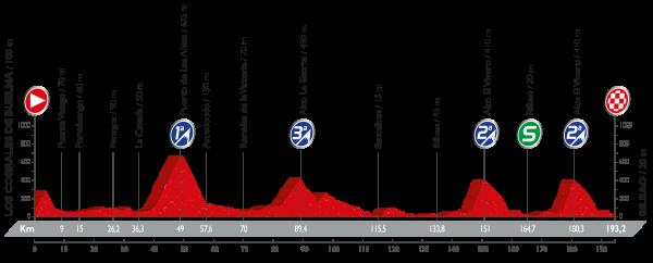 12-stage_profil_vuelta-a-espana-2016