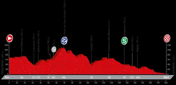 18-stage_profil_vuelta-a-espana-2016