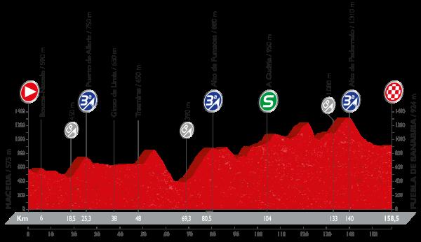 7-stage_profil_vuelta-a-espana-2016