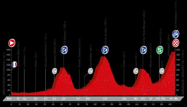 14-stage_profil_vuelta-a-espana-2016