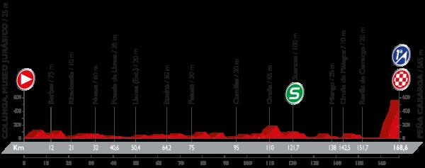 11-stage_profil_vuelta-a-espana-2016