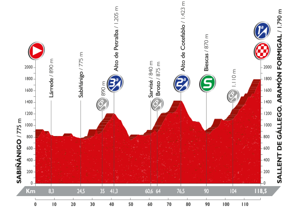 15-stage_profil_vuelta-a-espana-2016