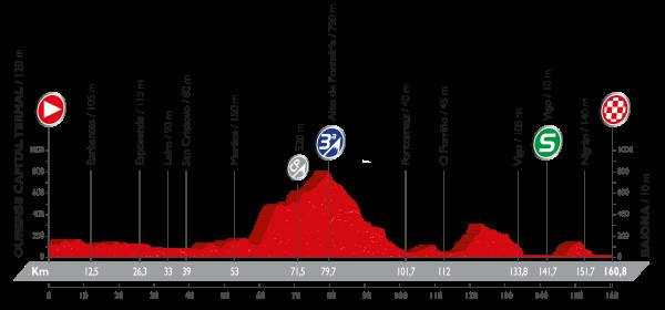 2-stage_profil_vuelta-a-espana-2016