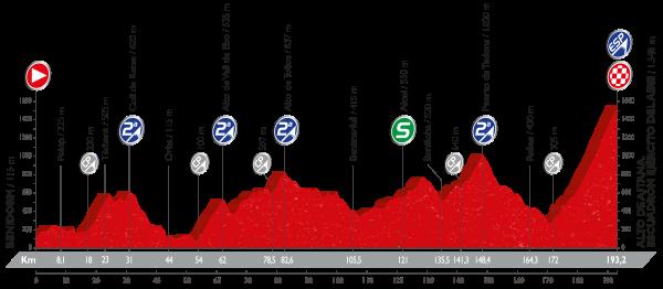 20-stage_profil_vuelta-a-espana-2016