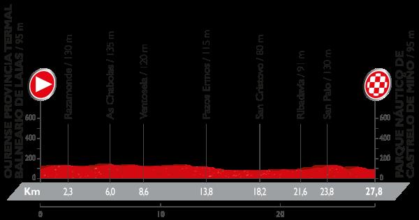 1-stage_profil_vuelta-a-espana-2016