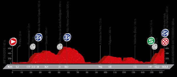 4-stage_profil_vuelta-a-espana-2016
