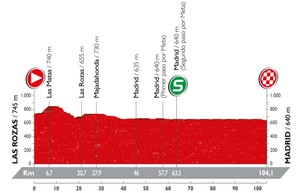 21-stage_profil_vuelta-a-espana-2016