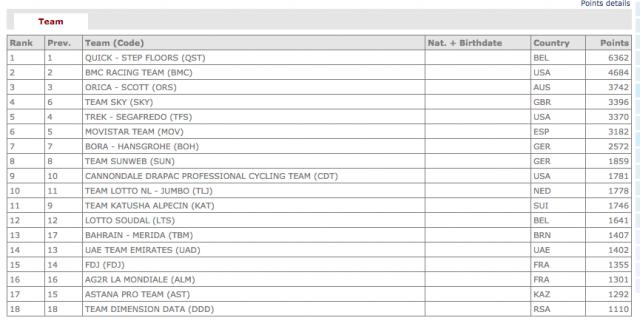 Рейтинг UCI