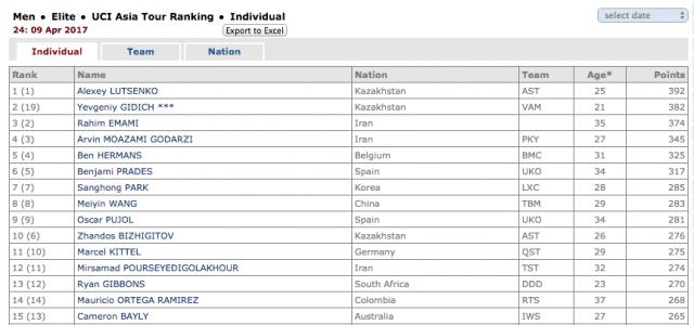 UCI рейтинг