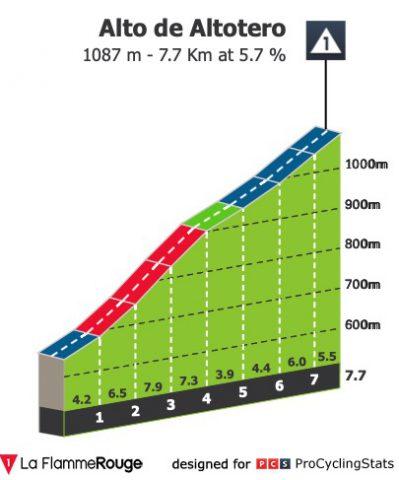 vuelta-a-burgos-2020-stage-1-climb-3d4a53f0d1