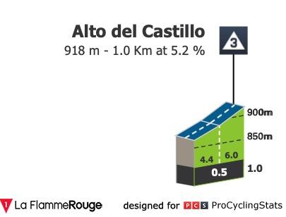 vuelta-a-burgos-2020-stage-1-climb-n2-4dce917cf9