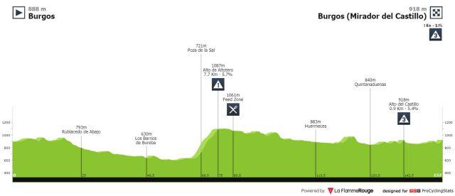 vuelta-a-burgos-2020-stage-1-profile-e1e55c55c5