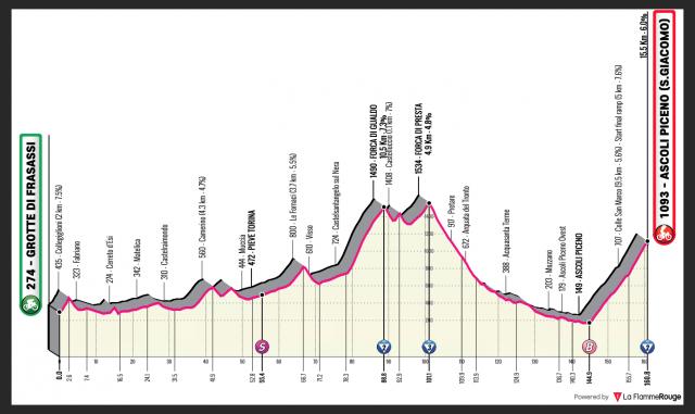 giro-2021-stage6--profile