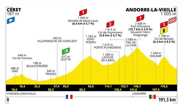 tour-2021--stage15--profile