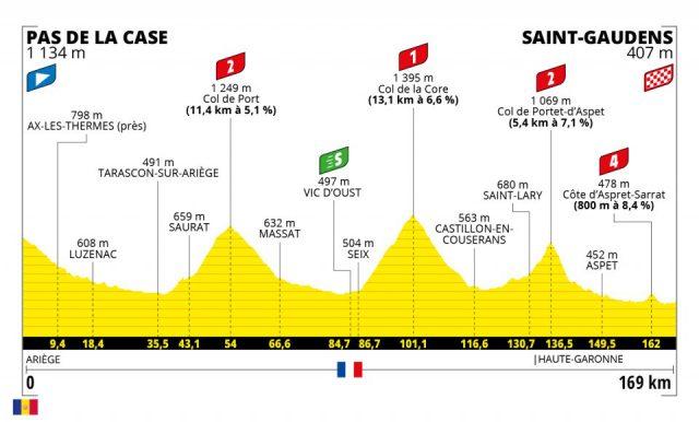 tour-2021--stage16--profile