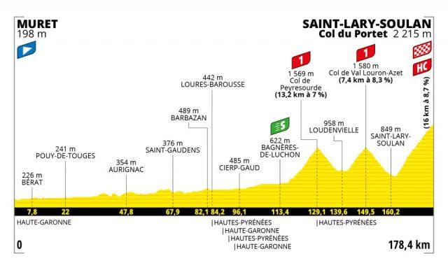 tour-2021--stage17--profile