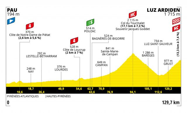 tour-2021--stage18--profile