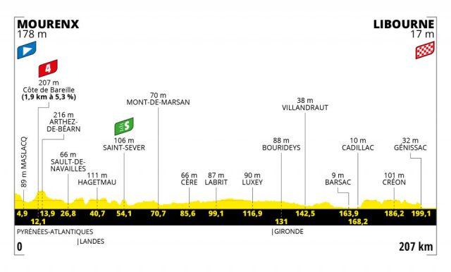 tour-2021--stage19--profile