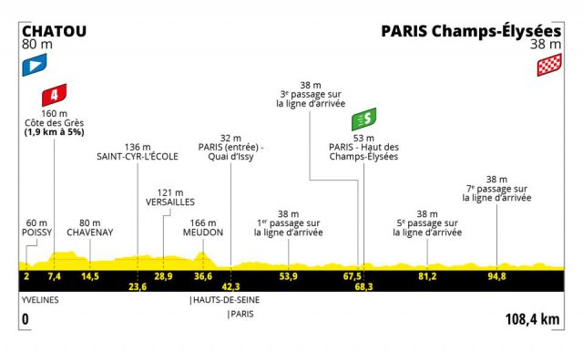 tour-2021--stage21--profile