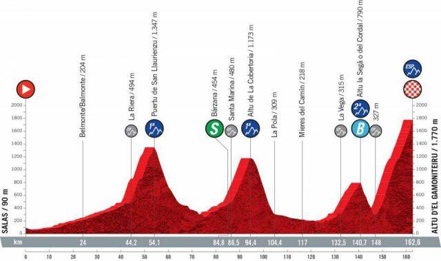 vuelta-2021--stage18-profile1